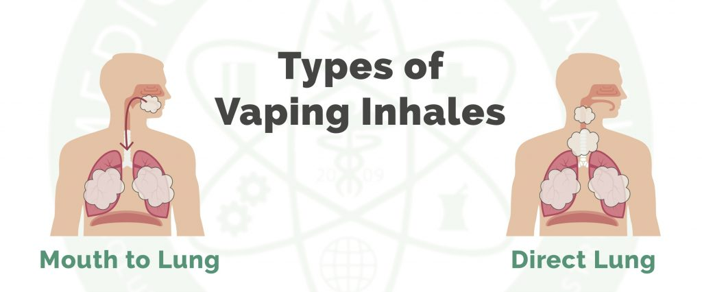 Vaping For Beginners: How Do You Inhale and Exhale Vapor? - Medical