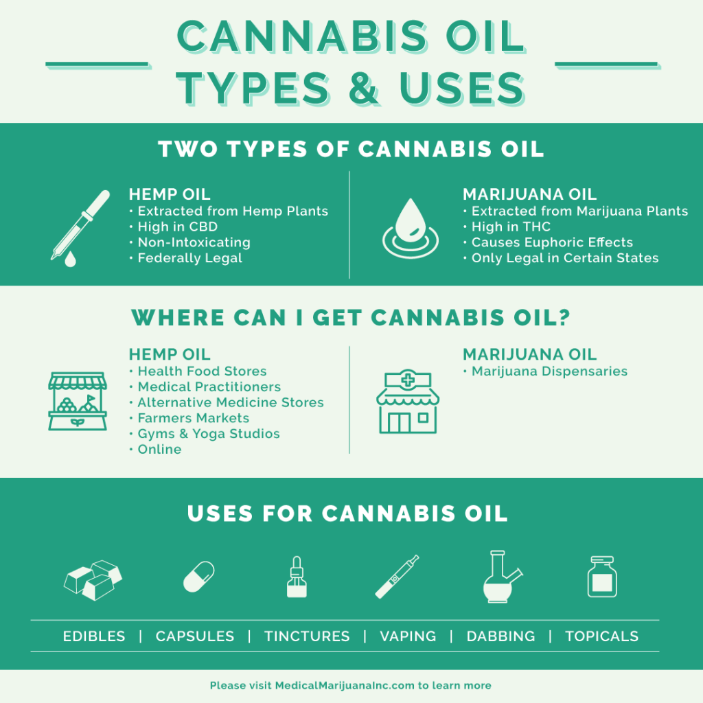Cannabis oil uses